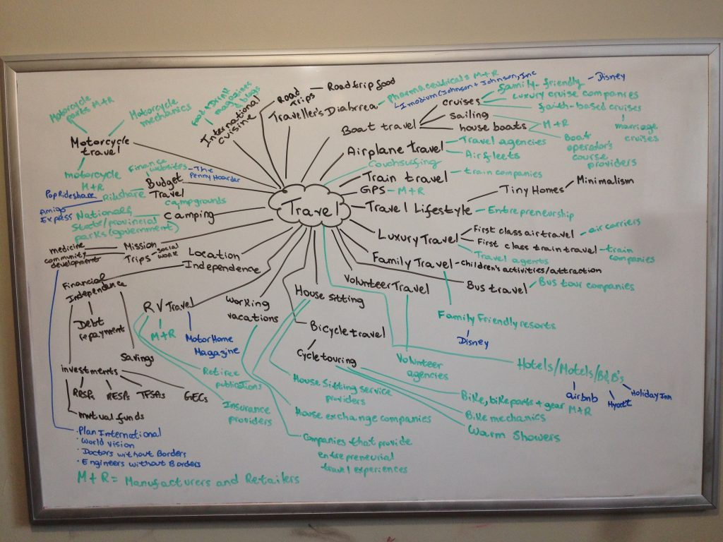 Travel Writing Mind Map on dry-erase board; mind maps for freelance writing success