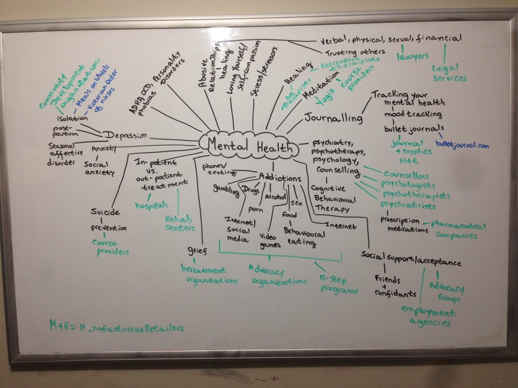 mental health mind map on dry-erase board. Mind Maps for Freelance Writing Success