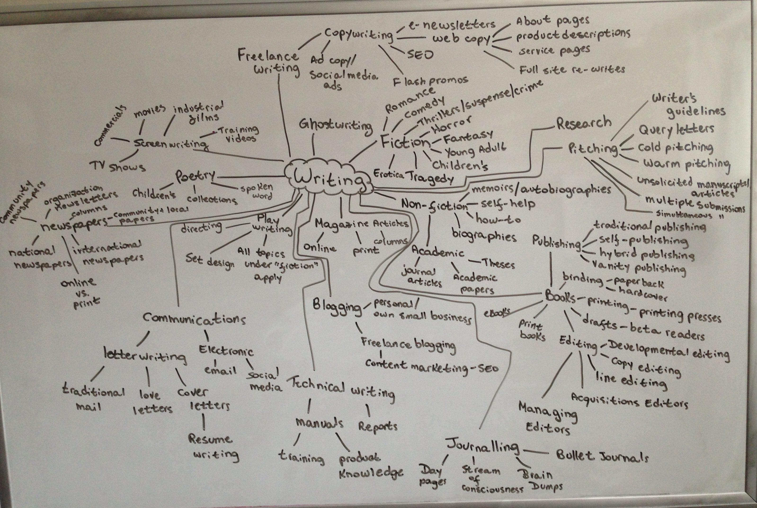 Writing Mind Map by Mariana Abeid-McDougall