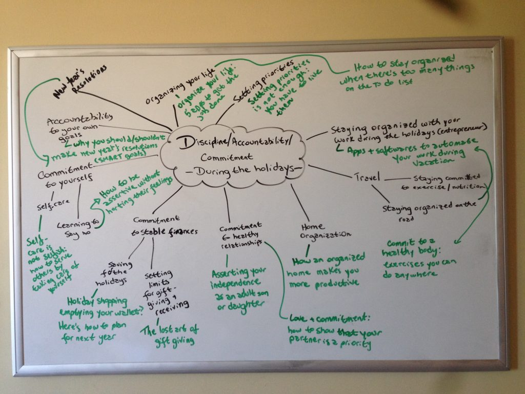 Mind map for content creation: discipline and accountability during the holidays