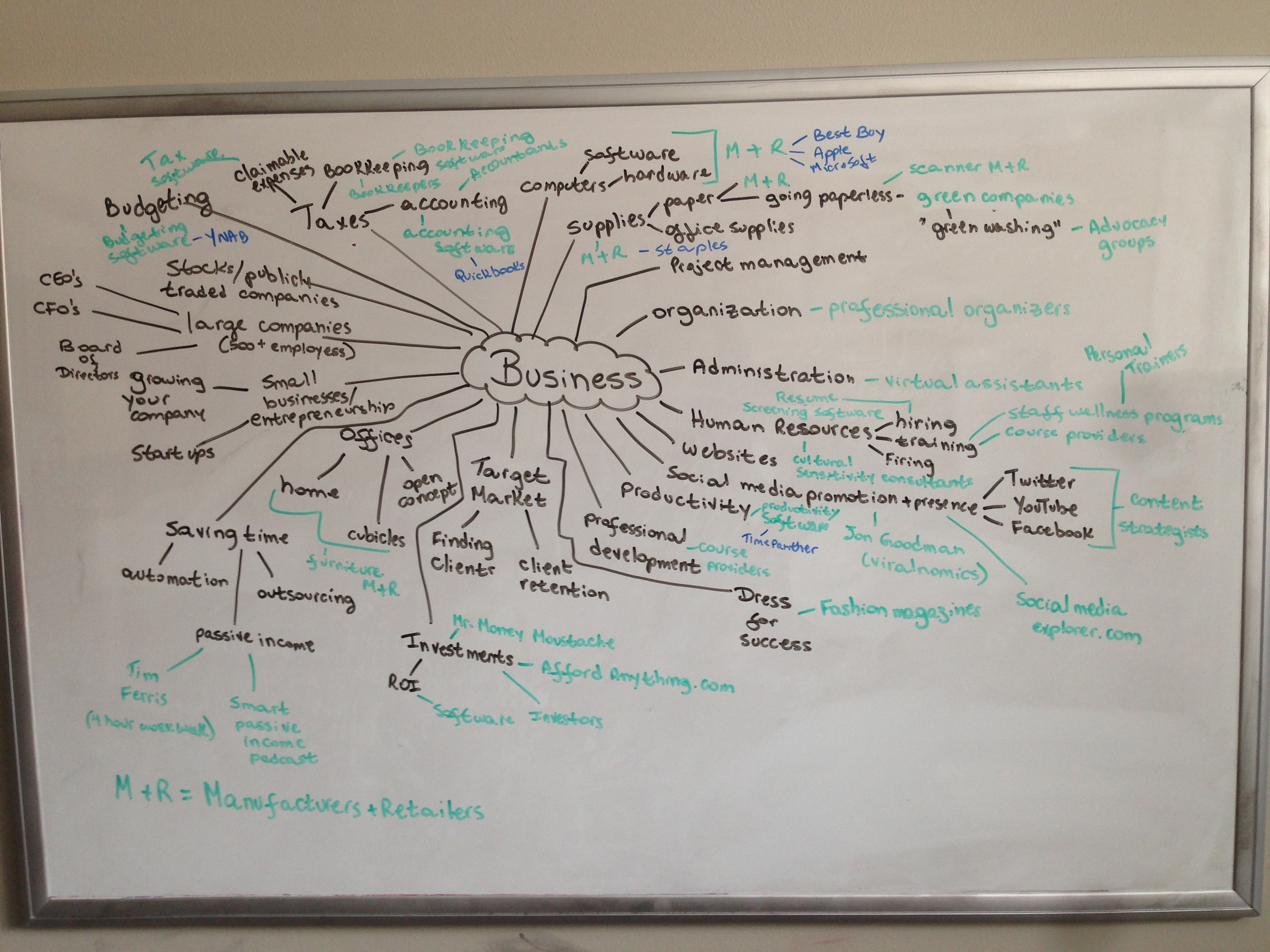 Business Mind Map on dry-erase board