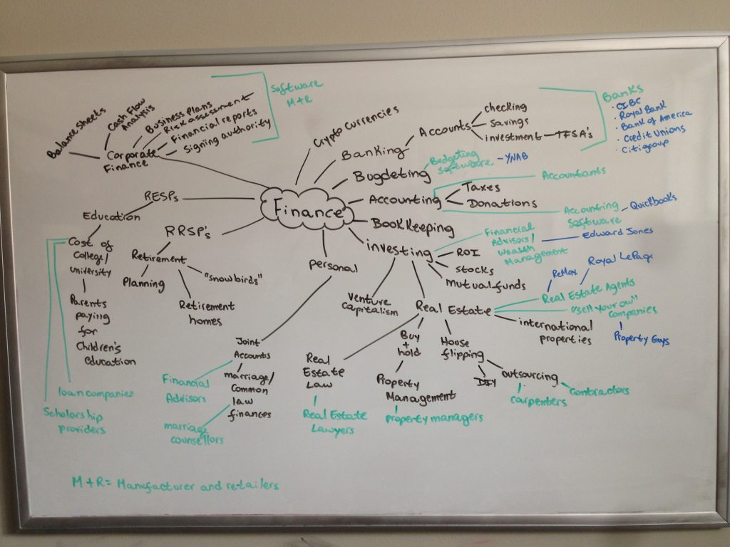 Finance Mind Map on dry-erase board; mind maps for freelance writing success