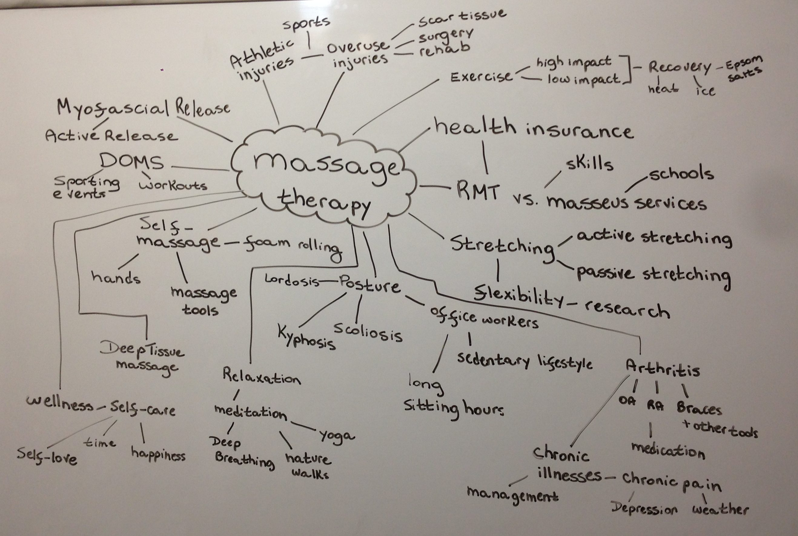 "Massage Therapy mind map showing the words ""massage therapy in the middle, and several associated words connected to the center."