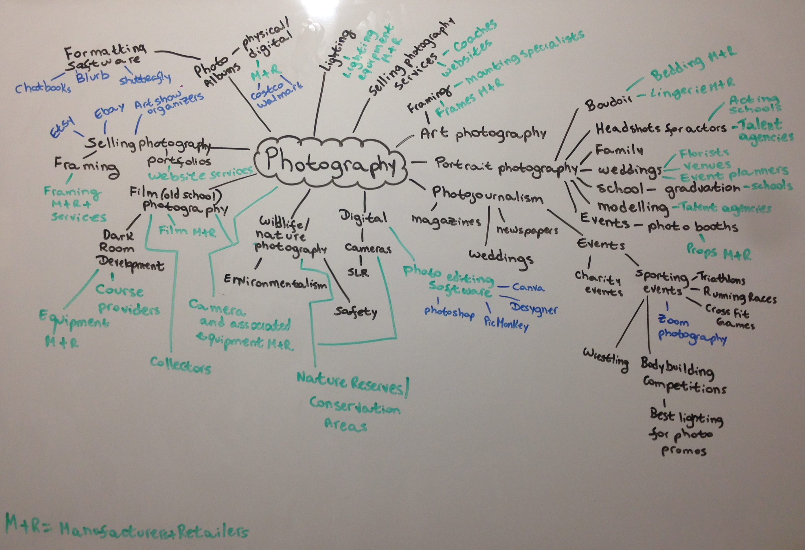 Photography Mind Map on a dry-erase board, by Mariana Abeid-McDougall. Mind maps for freelance writing success