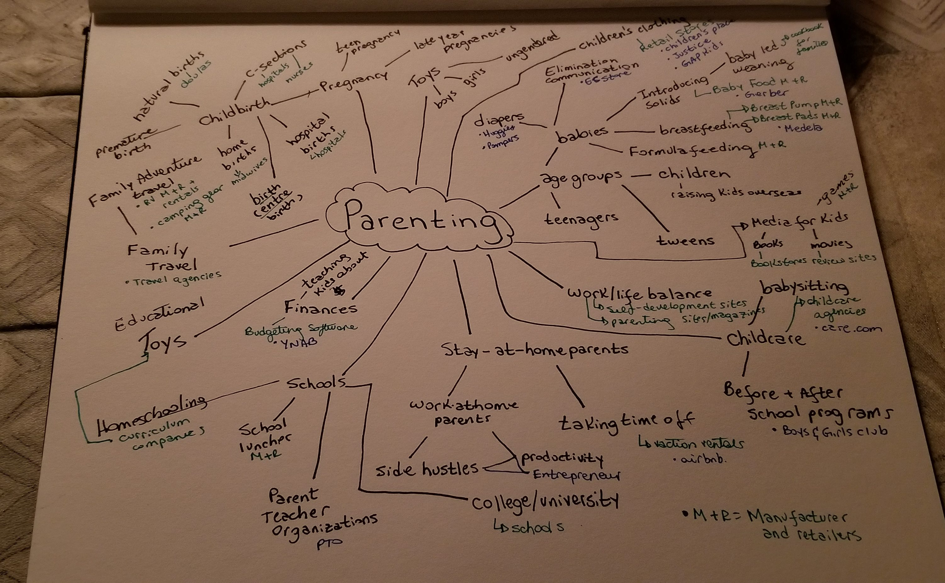 Parenting mind map: a tool for thinking about what companies to pitch and what topics to think about in the parenting niche.