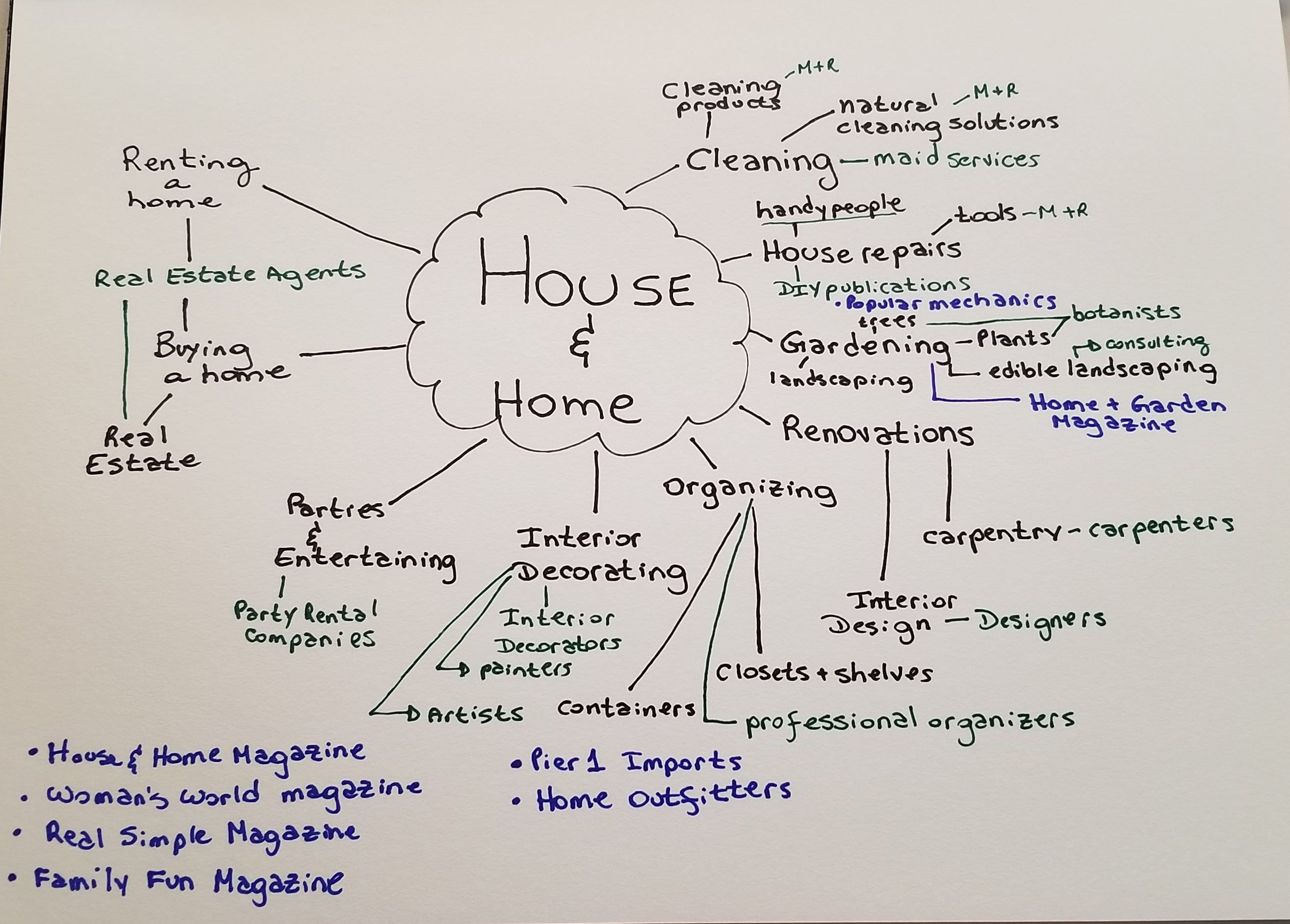 House & Home Mind Map by Mariana Abeid-McDougall on www.multitalentedwriters.com