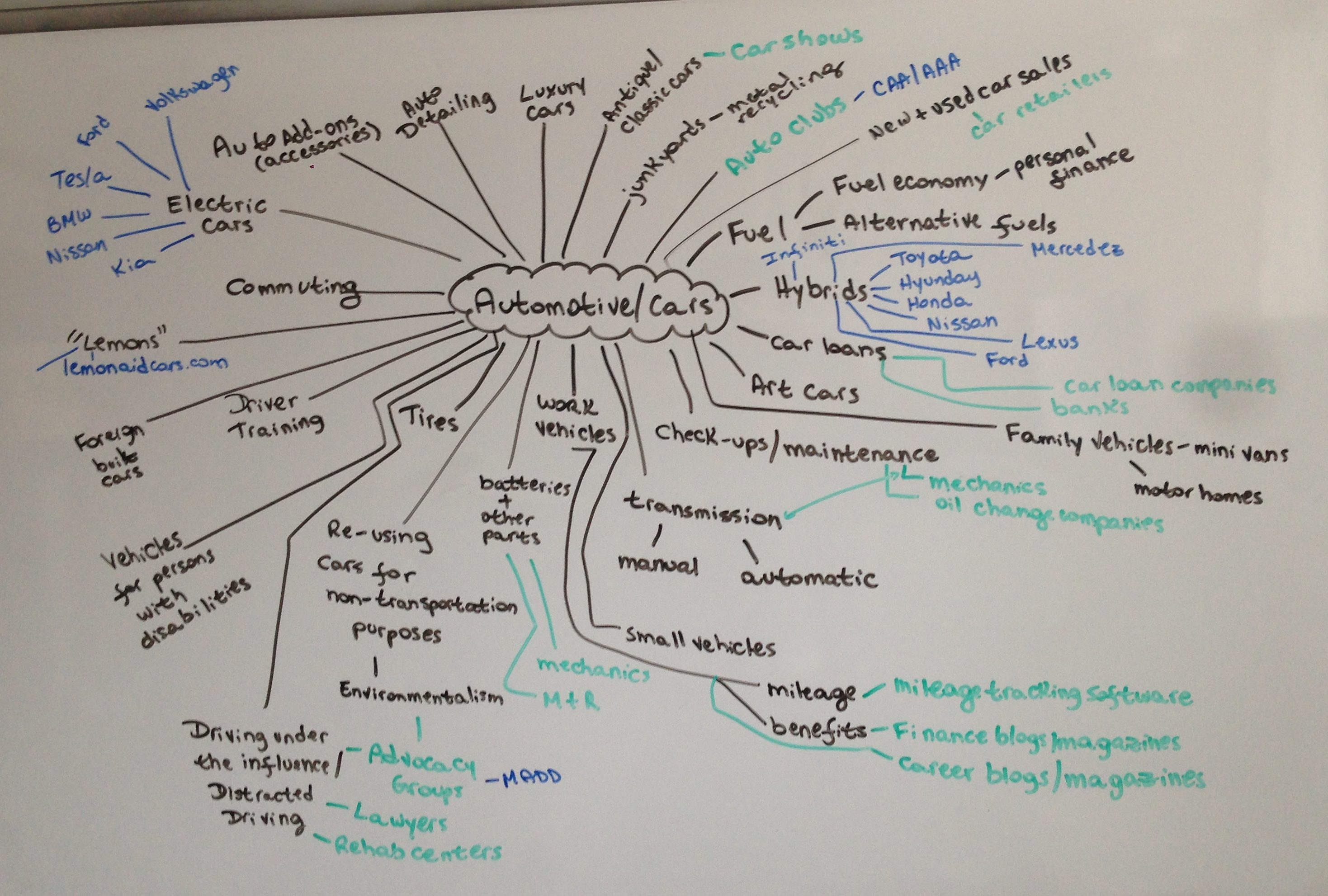 A mind map showing how automotive/cars niche can be diversified into many others.