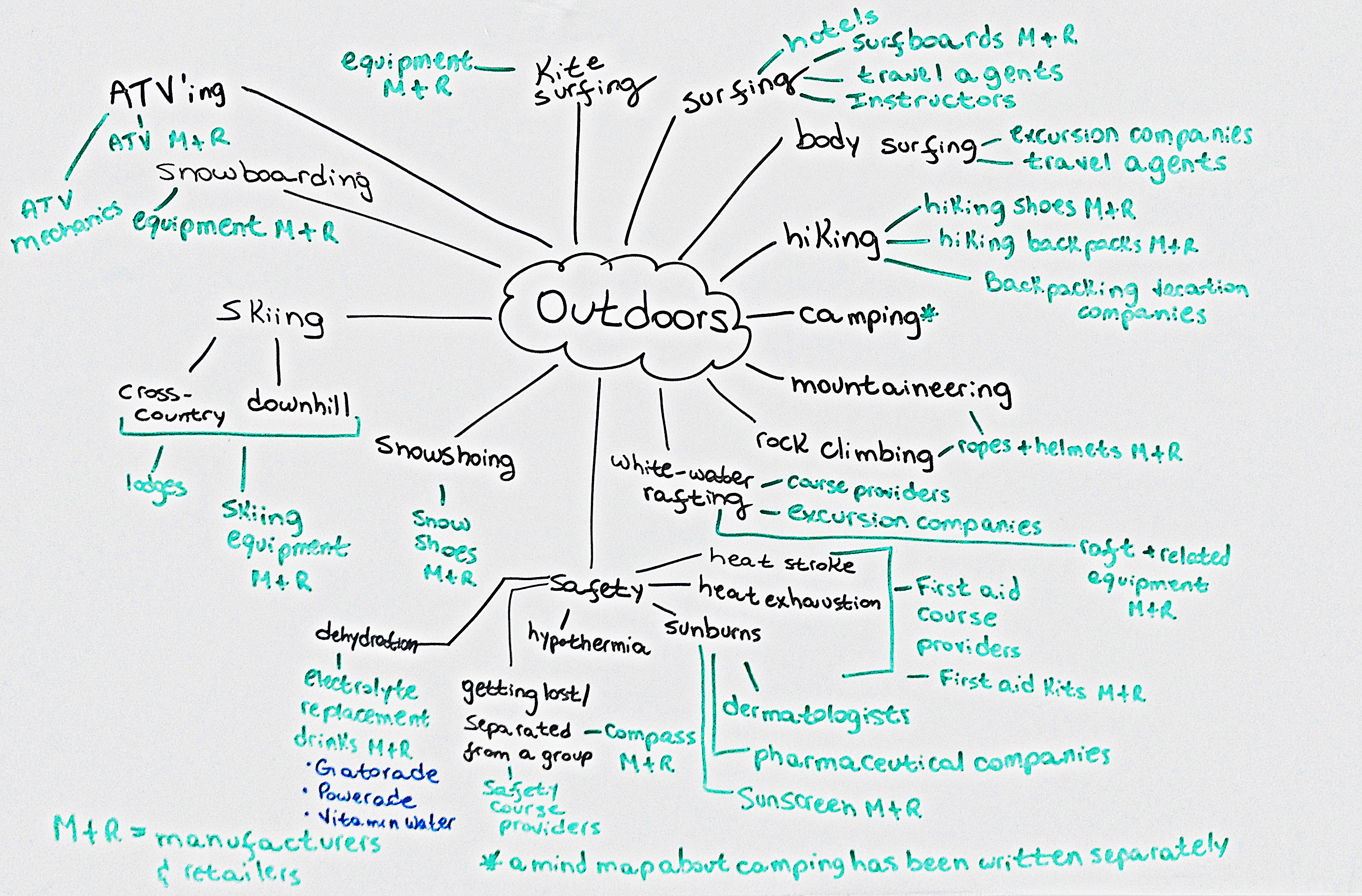 "Outdoors mind map, with the word ""outdoor"" in a cloud in the middle, and several words connected to it by straight lines."