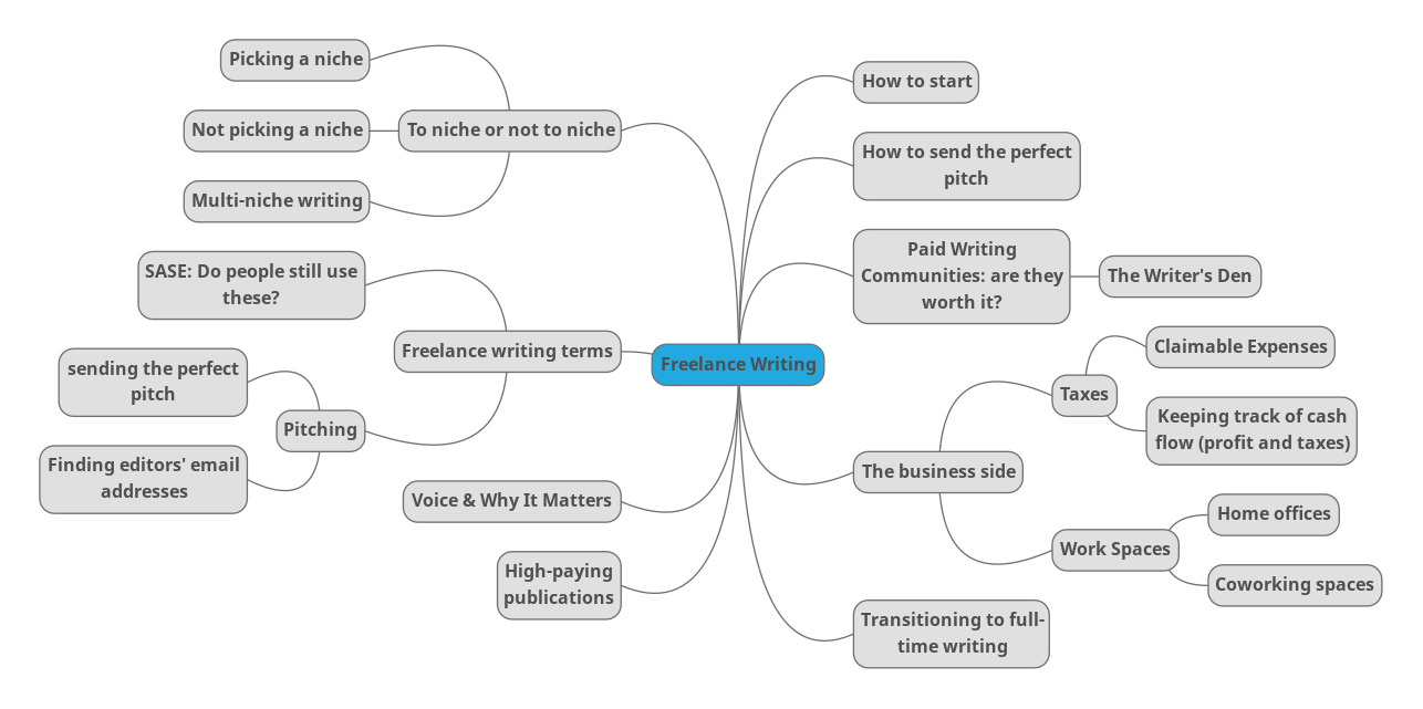 "Freelance Writing Mind Map: The words ""freelance writing"" are in the middle, while several related words are connected to it by lines."
