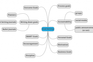 Goal Setting mind map. This mind map shows words related to goal setting, to offer ideas for blog posts in the goal setting topic. Mind Map by Mariana Abeid-McDougall, using MindMup on multitalentedwriters.com