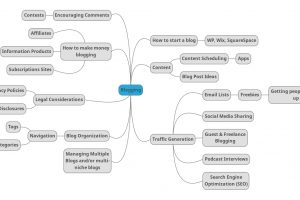 Blogging mind map by Mariana Abeid-McDougall on MultiTalented Writes