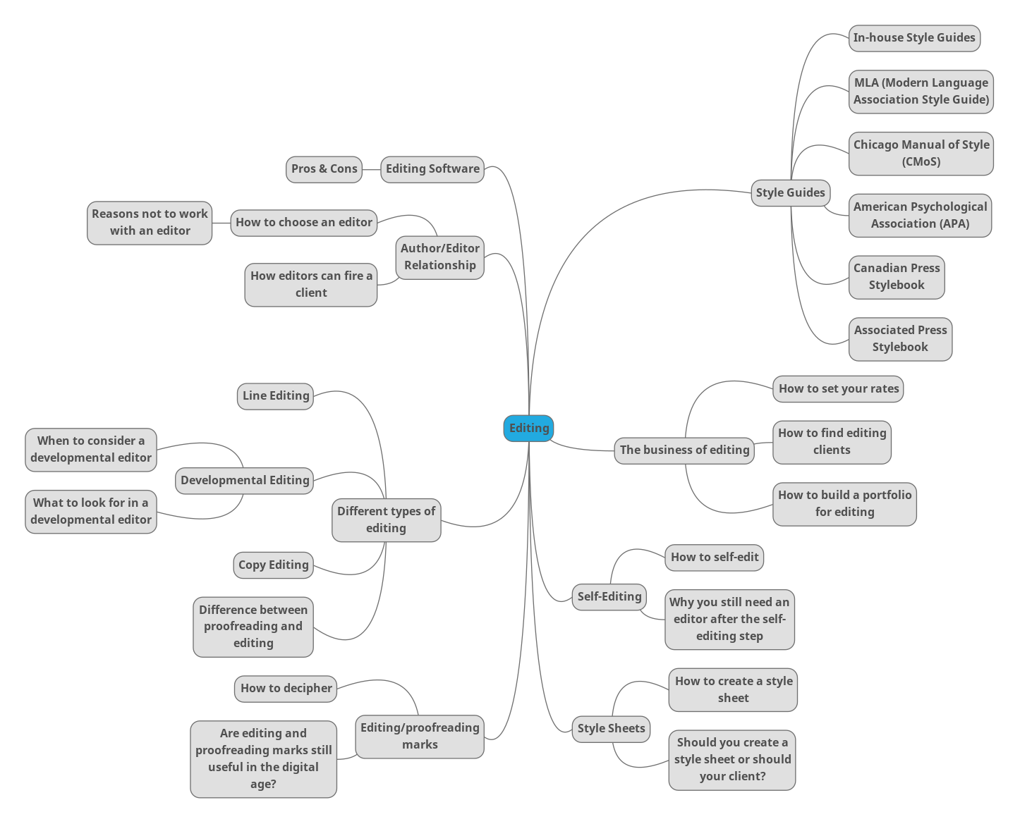 Editing mind map by Mariana Abeid-McDougall on MultiTalented Writers. The word editing is in the middle, and several related words are connected to it by lines.