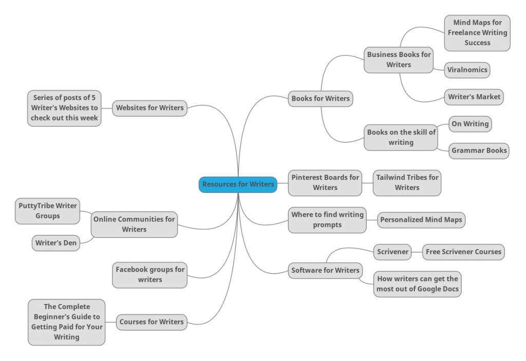 "Writing Resources Mind Map. The words ""resources for writers"" is in the middle, and several related words are connected to it by lines."